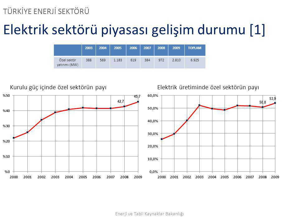 Elektrik sektörü piyasası gelişim durumu [1]